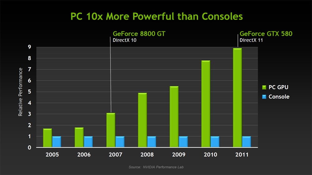 Pc Games Will Outsell Consoles By 2014 The Escapist