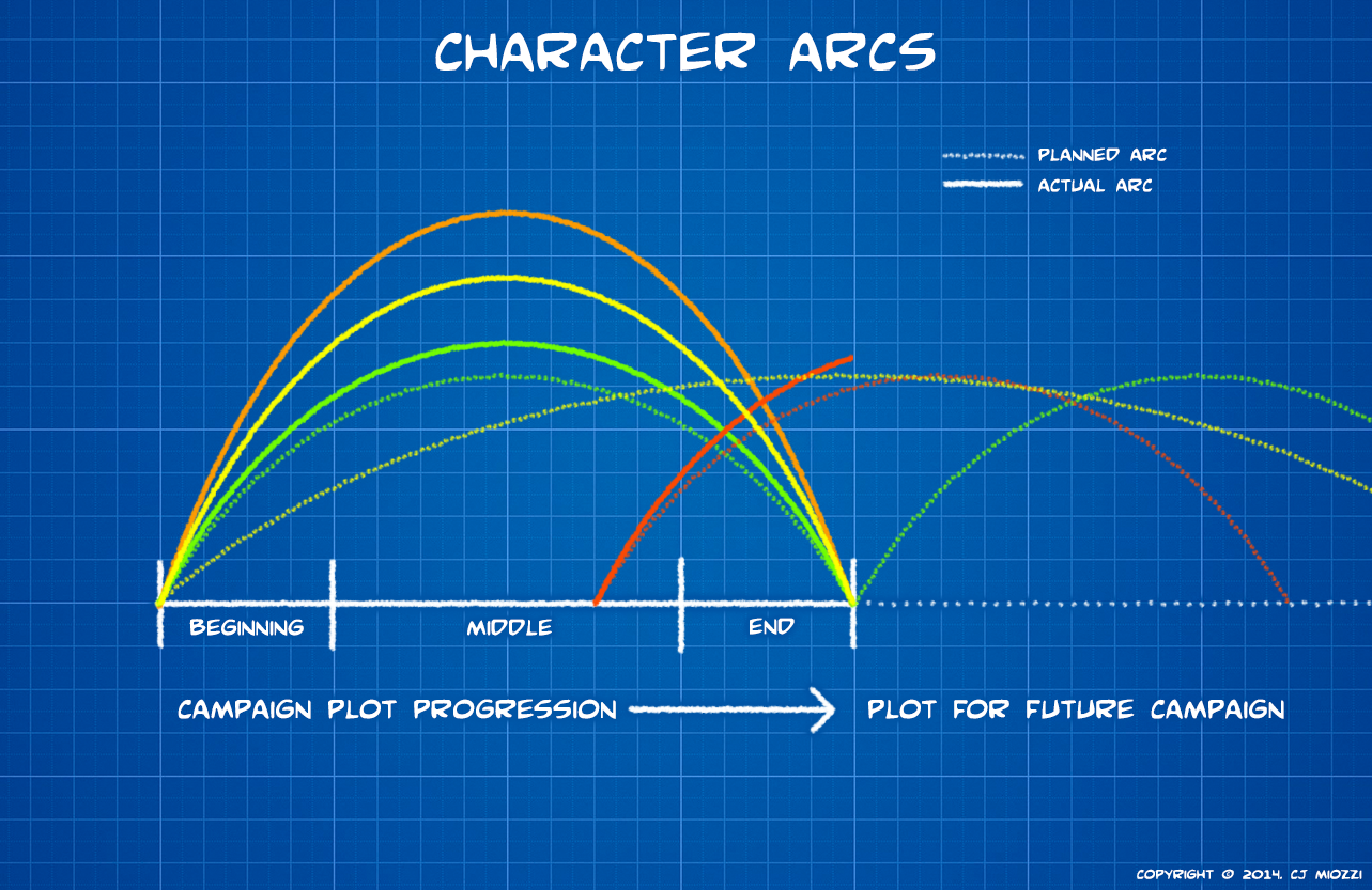 Creating Stunning Character Arcs, Pt. 1: Can You Structure Characters?