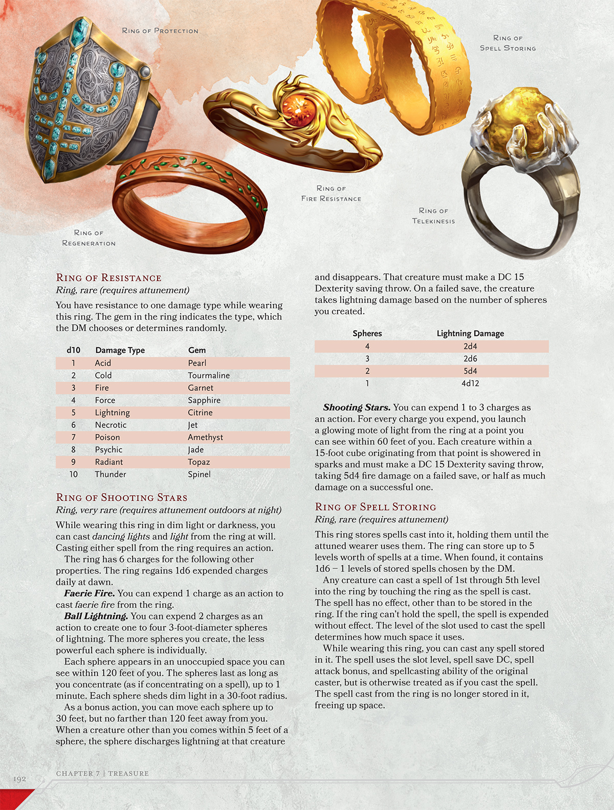 Dnd Ring Of Protection